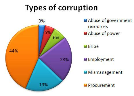Thesis on corruption in africa